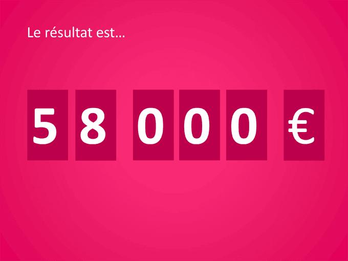 Le résultat de l'édition 2014 :  58.000 €…